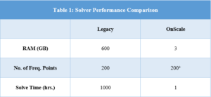 Solver Performance Comparison