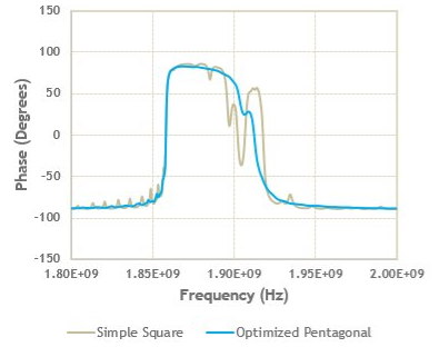 How to Simulate Acoustic Filters for 5G Mobile Front-Ends
