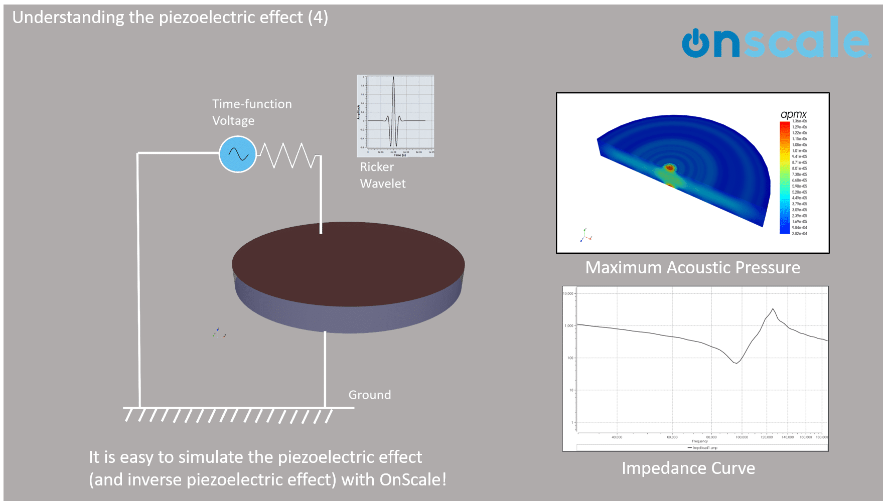 piezoelectric effect simulation onscale