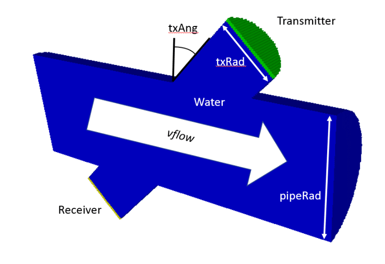 onscale flow 3d schematic