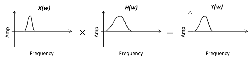 Response Modeling