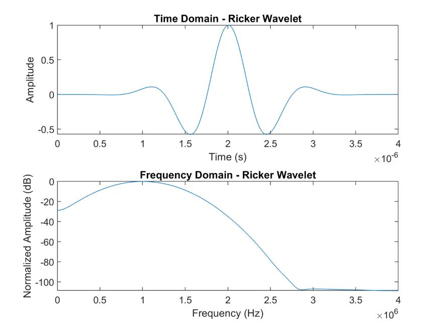 Ricker Wavelet