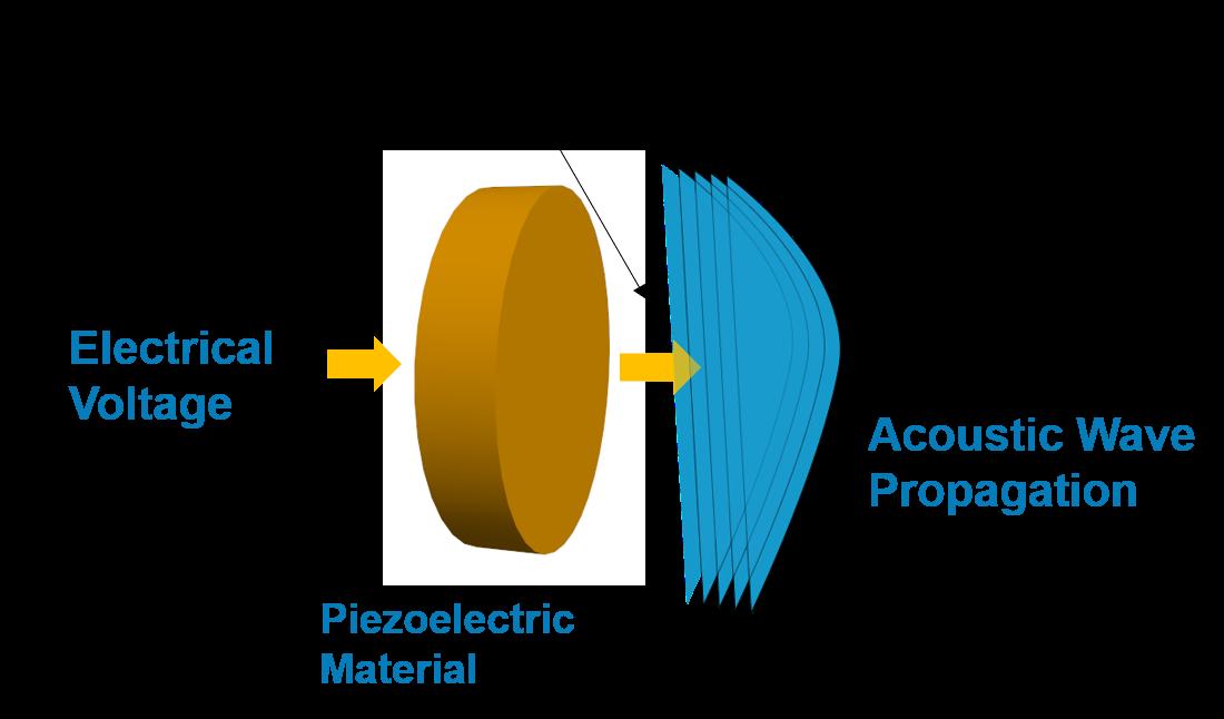 Sensitive Transducers