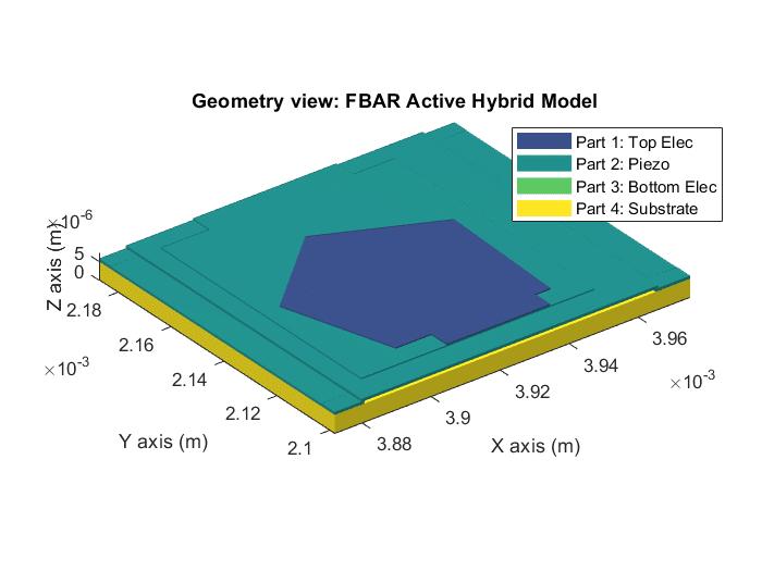 FBAR model