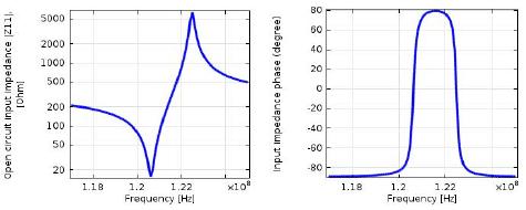 Resonator Impedance